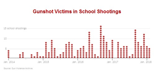 After Sandy Hook, More Than 400 People Have Been Shot in Over 200 School Shootings